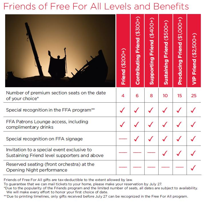 FOFFA Levels and Benefits Graphic